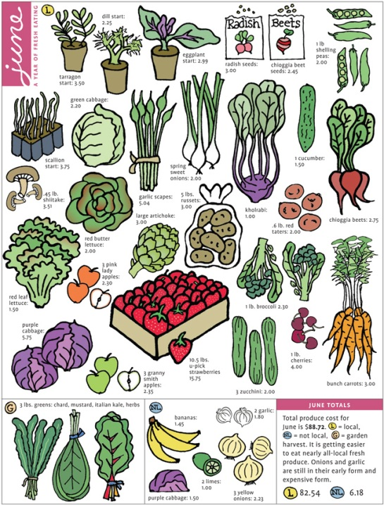 Image of fresh produce purchases for June